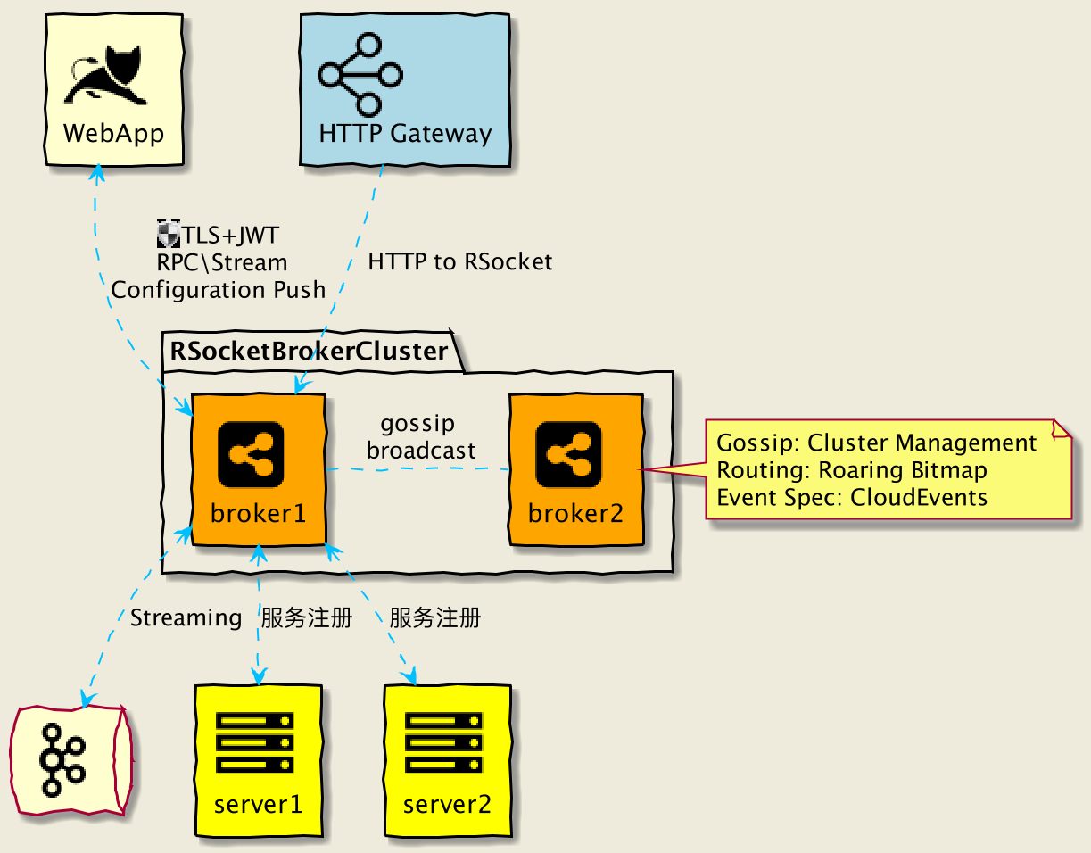 RSocket Broker Diagram