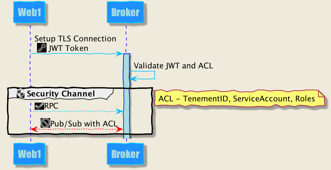 ACL Diagram