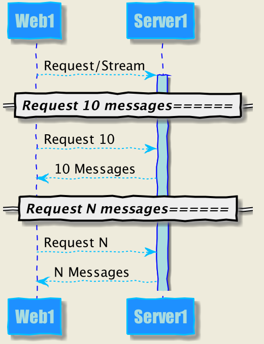 Request/Stream Diagram